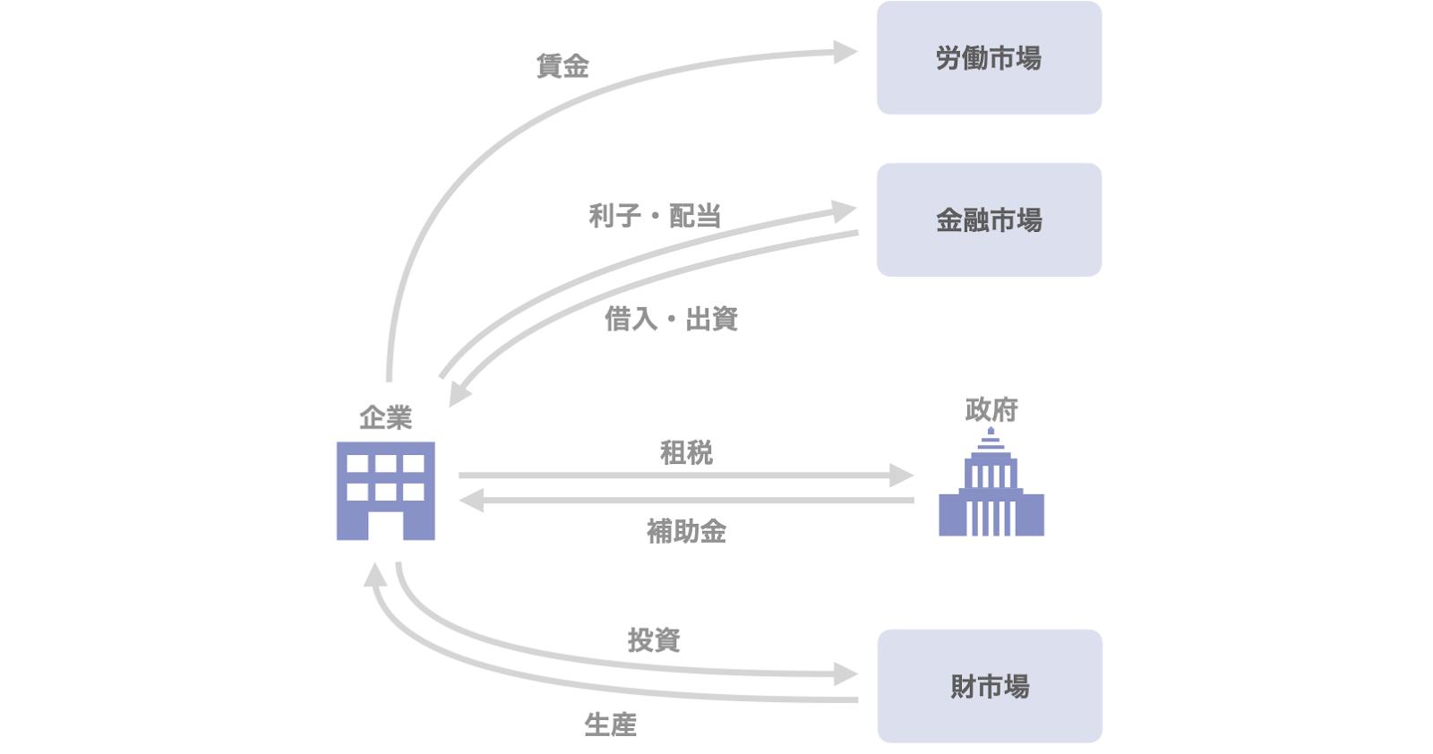 図6 企業に関わる資金の流れ