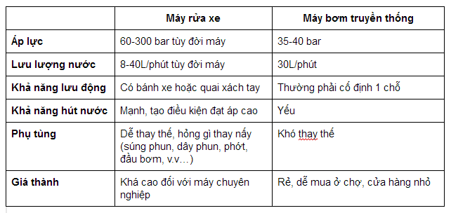 so sanh may rua xe va may bom truyen thong.png
