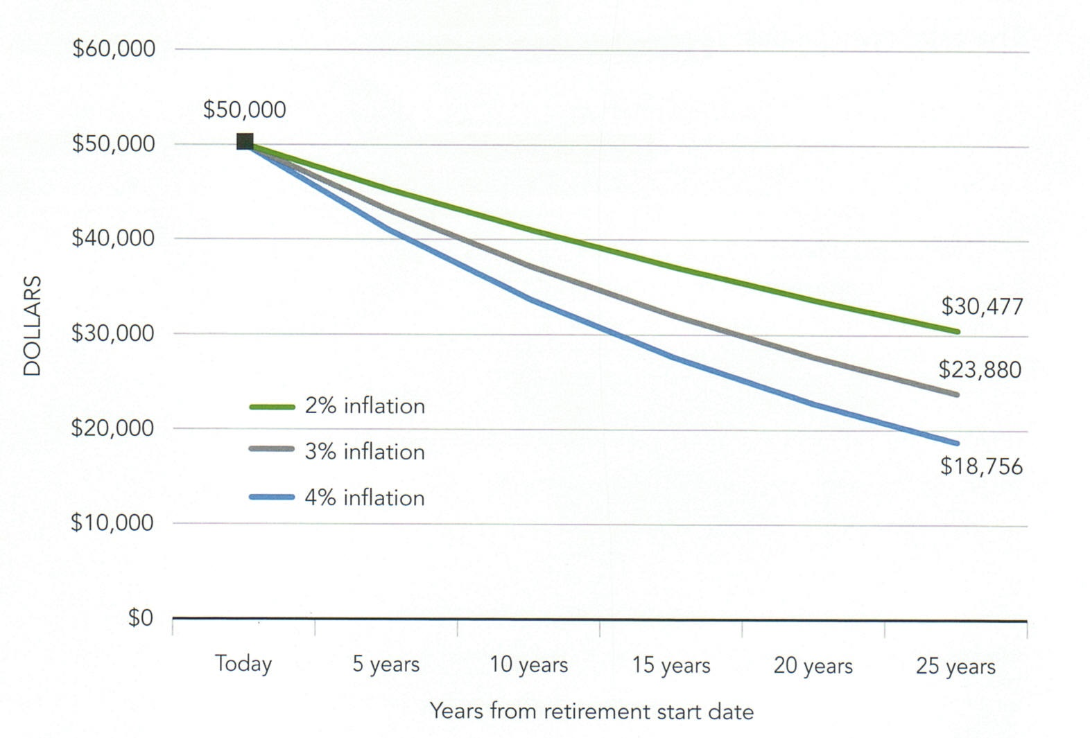 Effect of Inflation on Retirement.jpg
