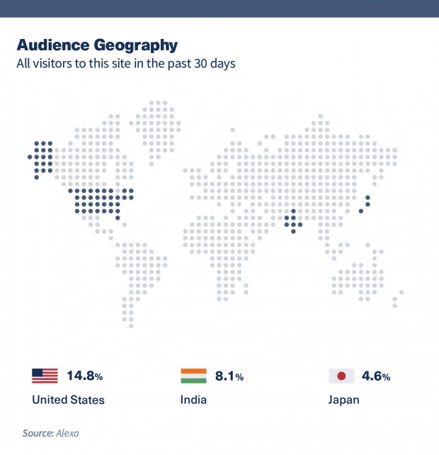 """Bản đồ thế giới hiển thị """"Tất cả khách truy cập vào trang web này trong 30 ngày qua.""""  Mỹ, Ấn Độ và Nhật Bản được tô sáng."""