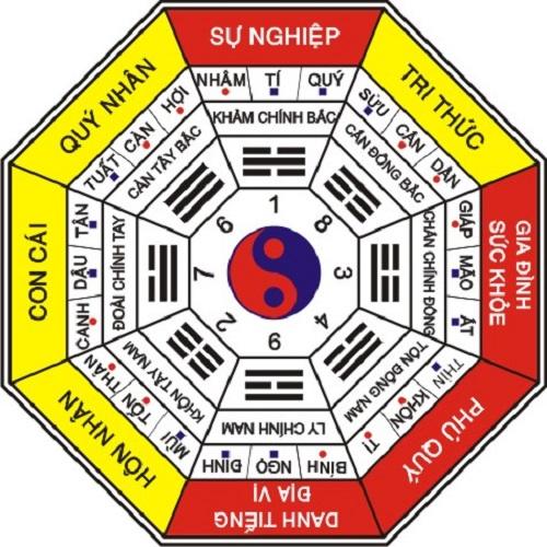 Để xác định cung tài lộc trong nhà của phái Bát Trạch cực kỳ đơn giản.