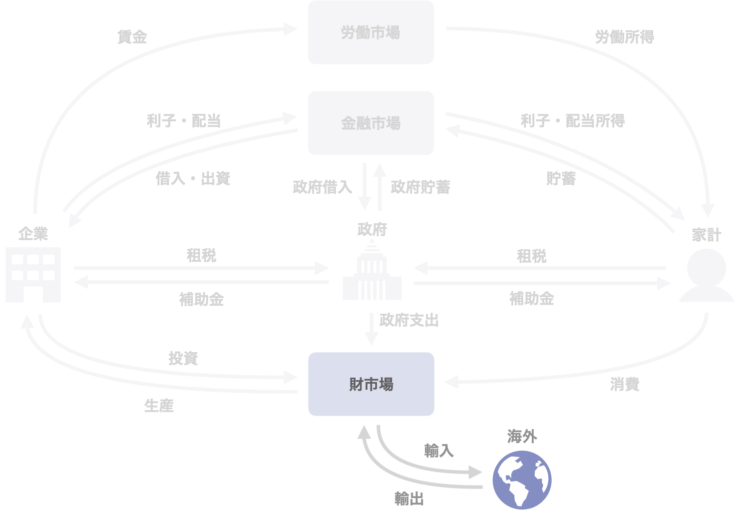 図4 海外の活動と市場との関係
