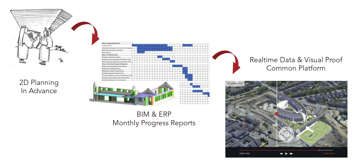 Construction Communication Journey - from 2D drawing planning to real-time data & computer vision