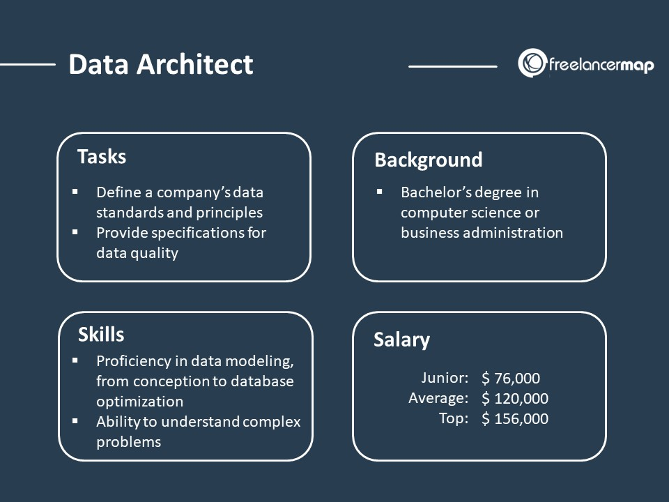 Role Overview of a Data Architect - responsibilities, skills, background and salary