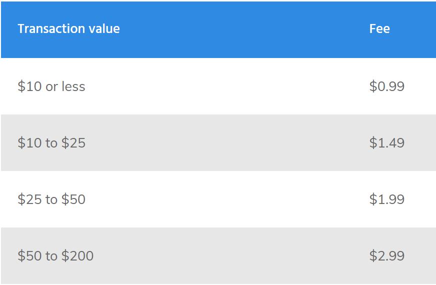 kucoin vs coinbase fees