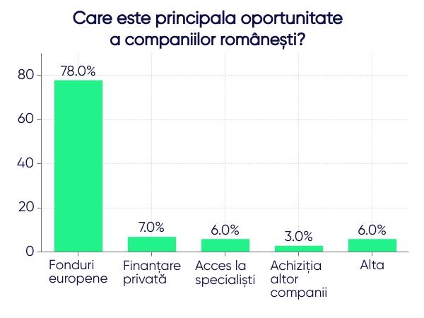 Principala oportunitate a companiilor romanesti