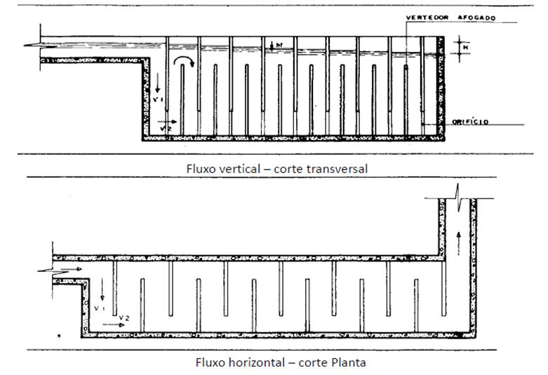 Floculadores de fluxo vertical e de fluxo horizontal.