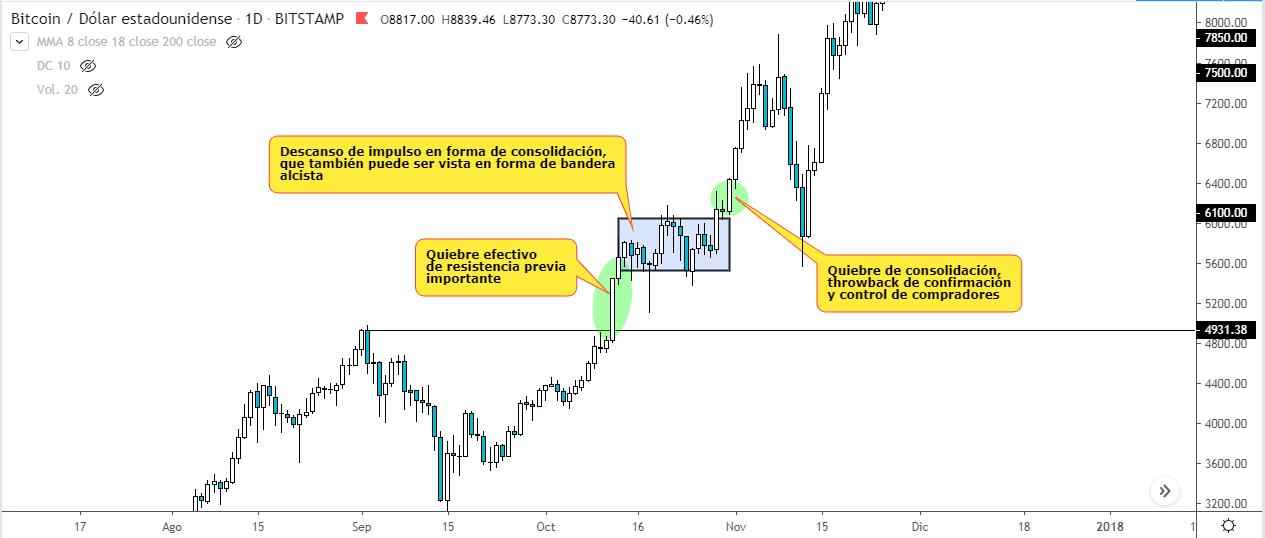 Estrategia de swing trading. Gráfico de BTCUSD en temporalidad diaria.