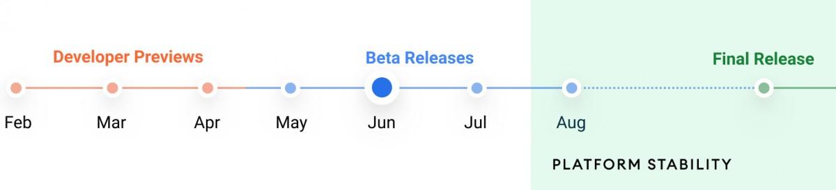 Временска линија издања Андроид 12