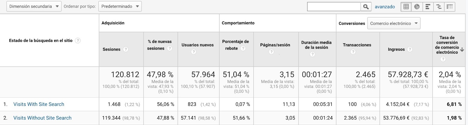 Informe de uso del sitio de google analytics