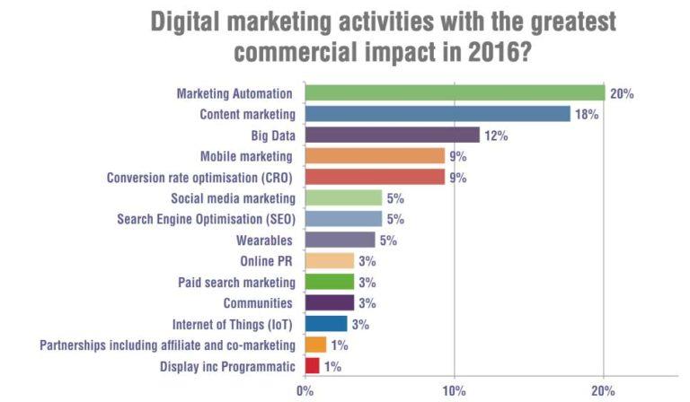 Giải pháp digital marketing từ content