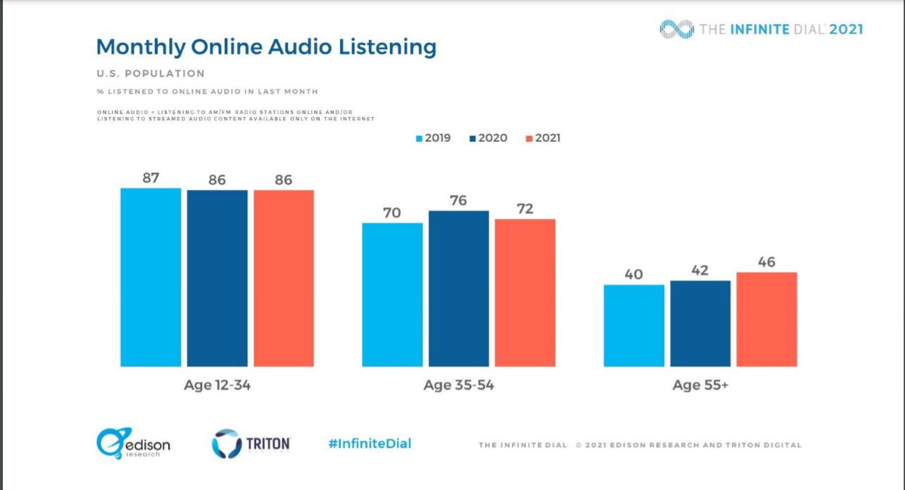 podcast statistics of age distribution