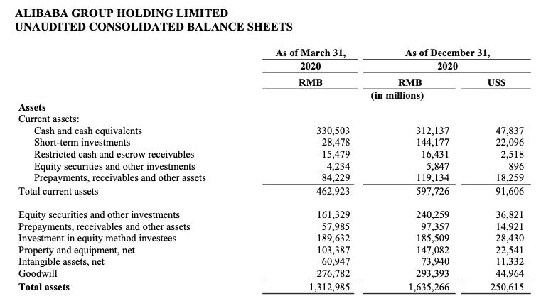 Alibaba stock analysis Consolidated Balance Sheets - Assets
