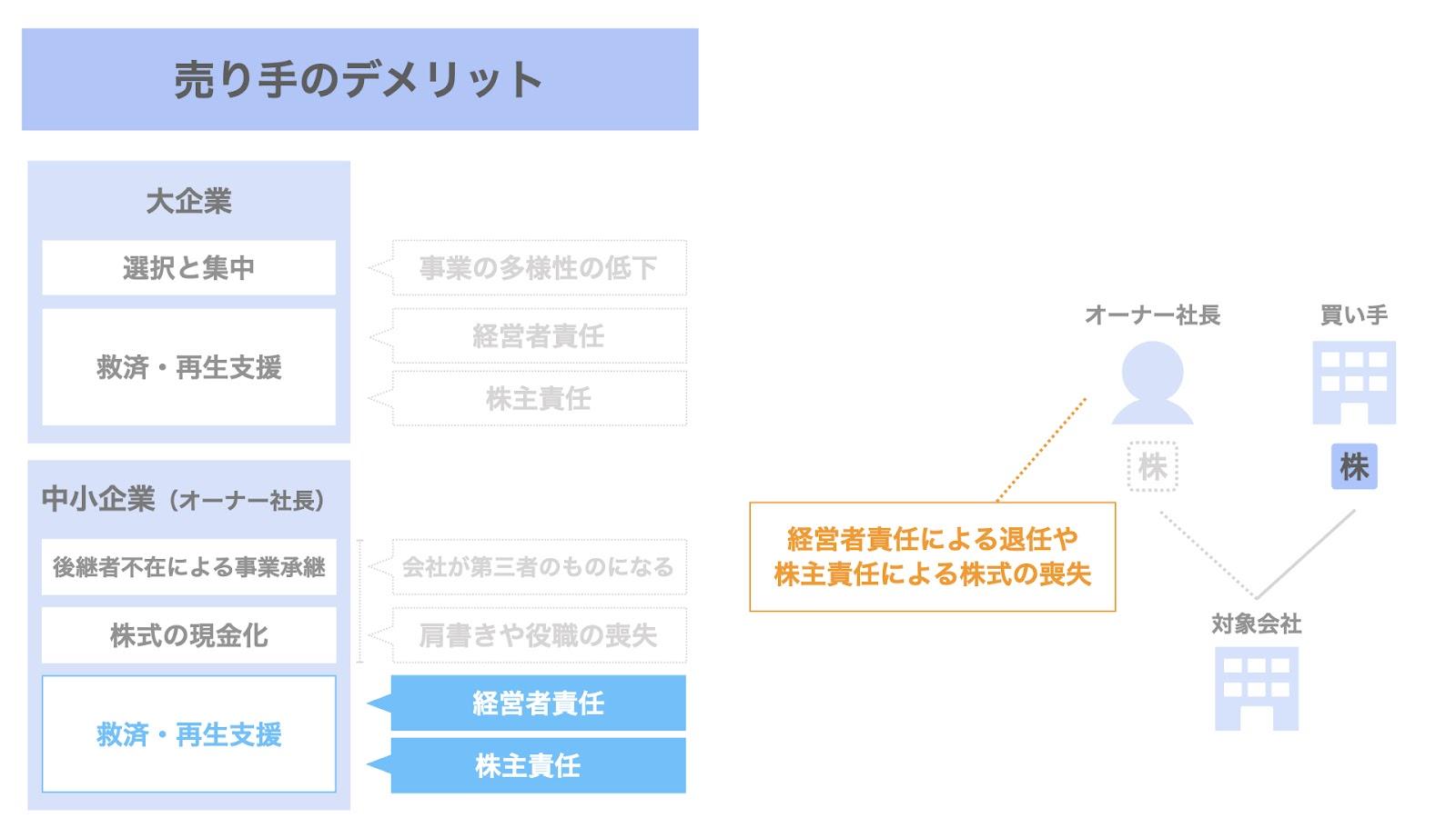 売り手(オーナー社長)におけるM&Aのデメリット③ 救済・再生支援の要請によるデメリット