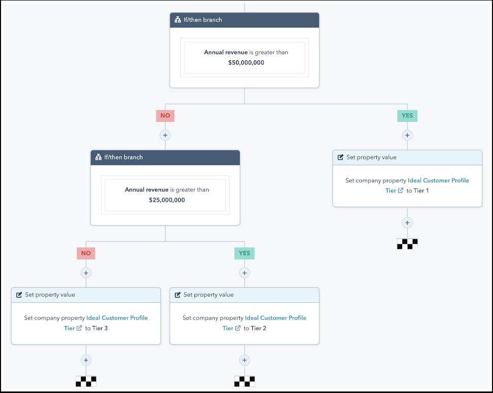 HubSpot Account Based Marketing Workflows