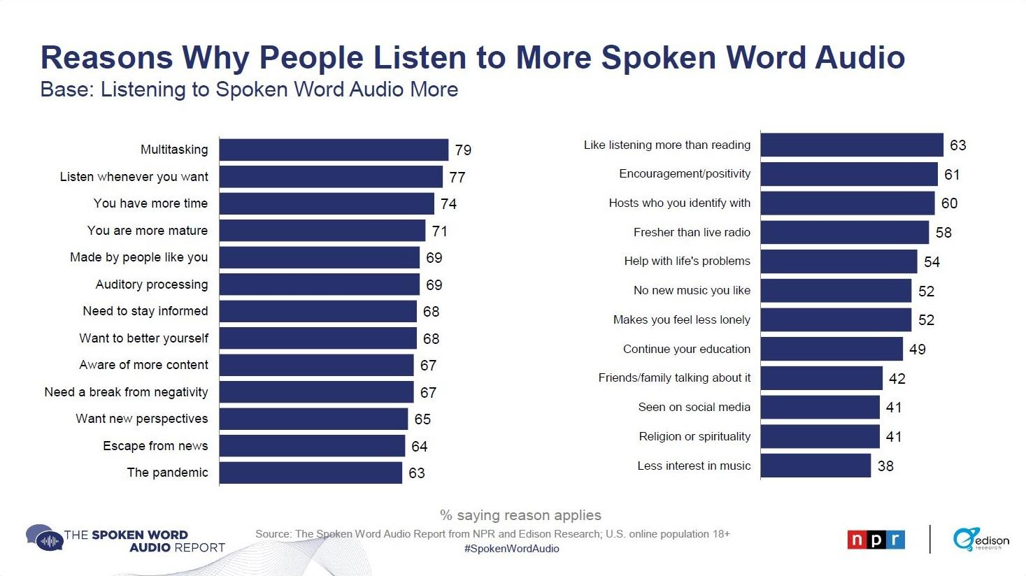 Reasons Why People Listen to More Spoken Word Audio report