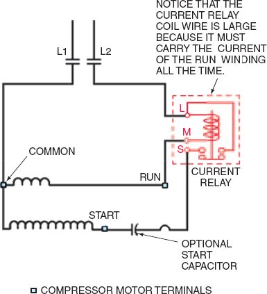 A wiring diagram of a current magnetic relay. The diagram shows two lines from a supply connected to two compressor contactor contacts (open), L1 and L2. L1 is connected to the common terminal of a run winding which is further connected to one end of the start winding. The other end of the start winding is connected to an optional start capacitor. L2 is connected to the terminal L of the current relay circuit. The run terminal is connected to terminal M of the current relay. The other end of the start capacitor is connected to terminal S of the current relay. The coil is connected across terminals, L and M. Notice that the current relay coil wire is large, because it must carry the current of the run winding all the time.