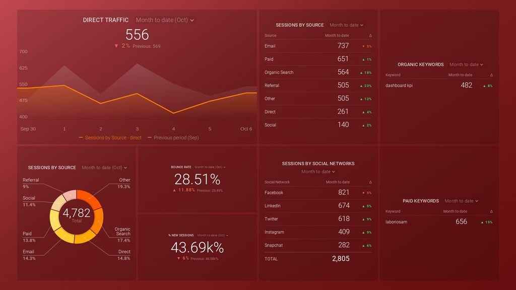 google analytics acquisition snapshot dashboard