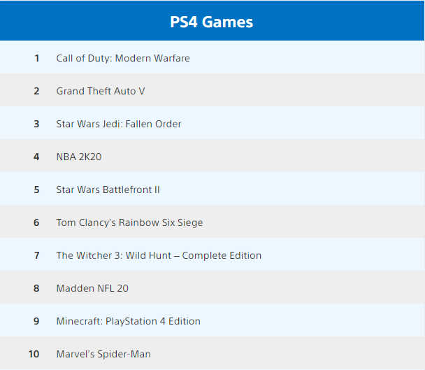 Call Of Duty Modern Warfare The Most Downloaded Game In December