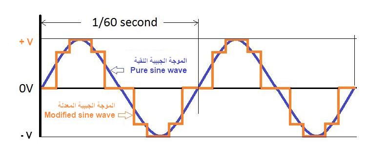 الفرق بين الموجة النقية والموجة المعدلة