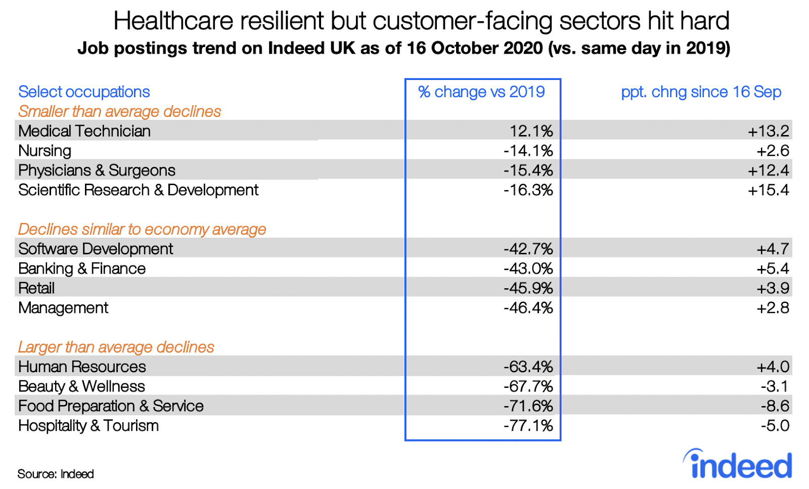 Table showing industries holding up during covid healthcare resilient
