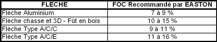 foc_recommandations