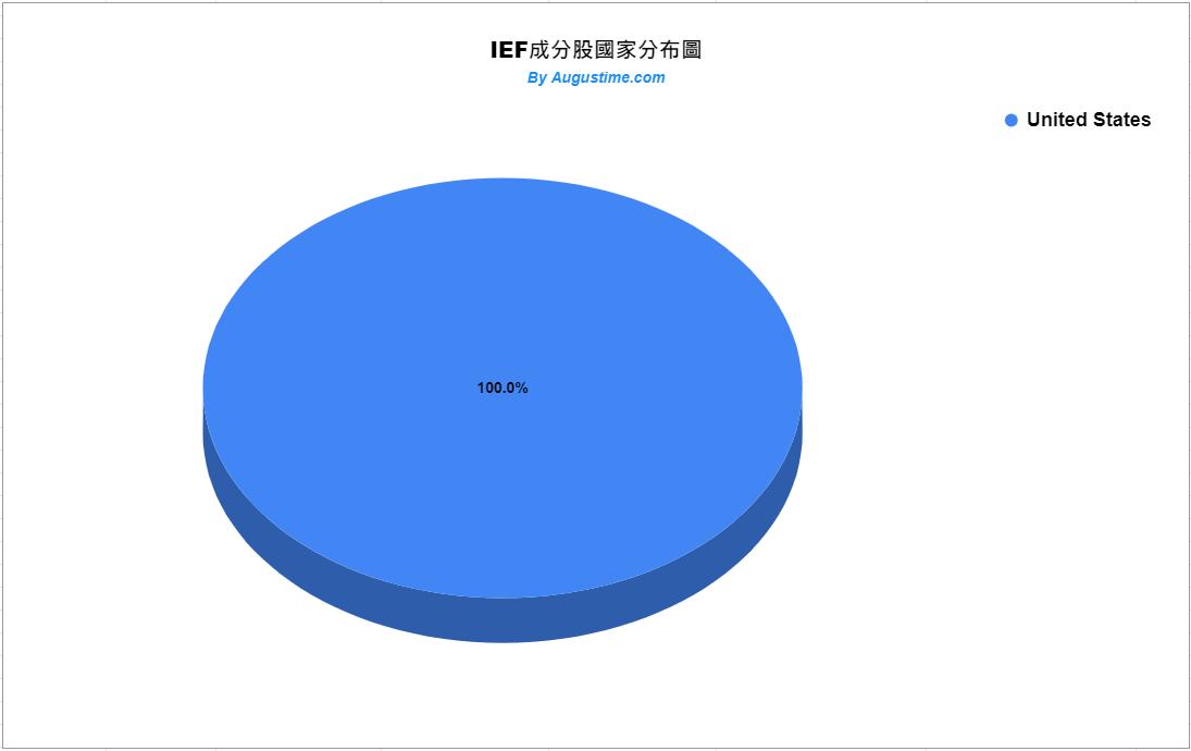 IEF成分股,IEF stock,IEF ETF