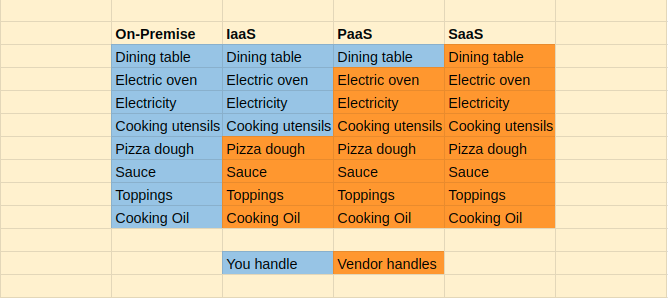 Difference between IaaS, SaaS and PaaS
