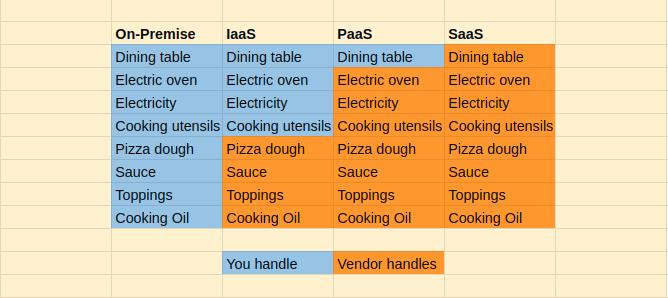 Difference between IaaS, SaaS and PaaS