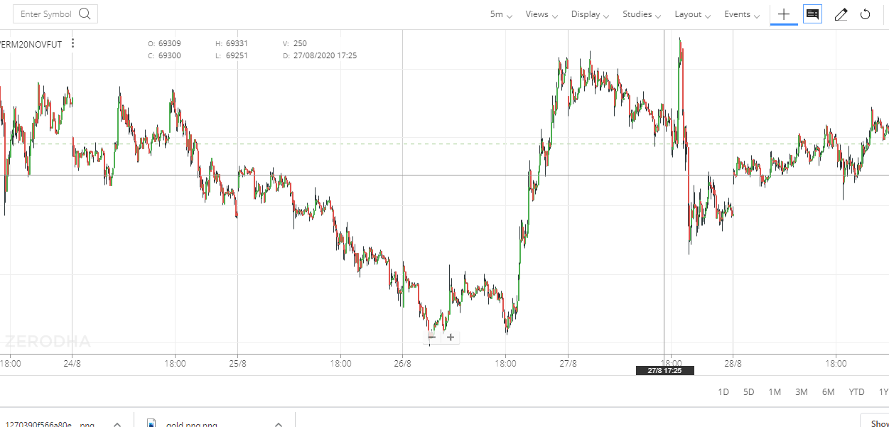 SILVER MINI INTRADAY CANDLE CHART