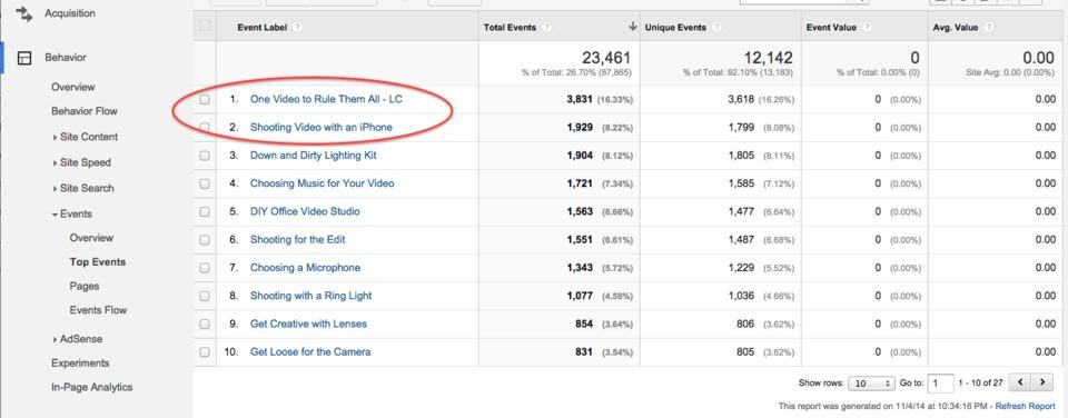 На фото – панель с метрикой в Google Analytics 3