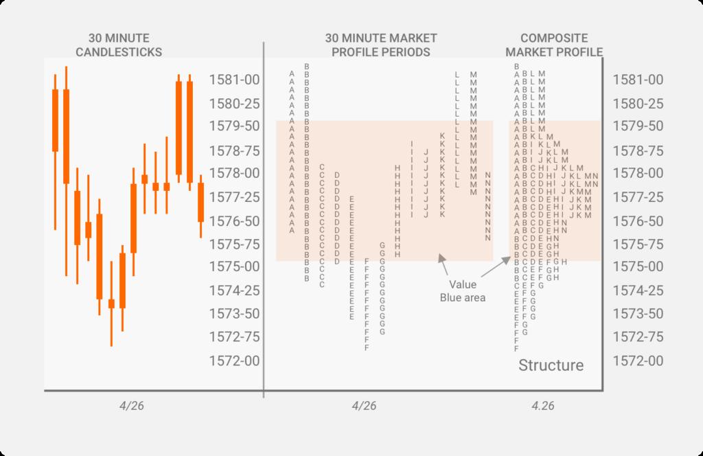 Market Profile Charts - 30 Minutes