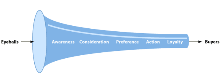 traditional customer journey