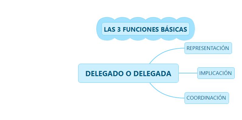 3 FUNCIONES DE DELEGADO.png