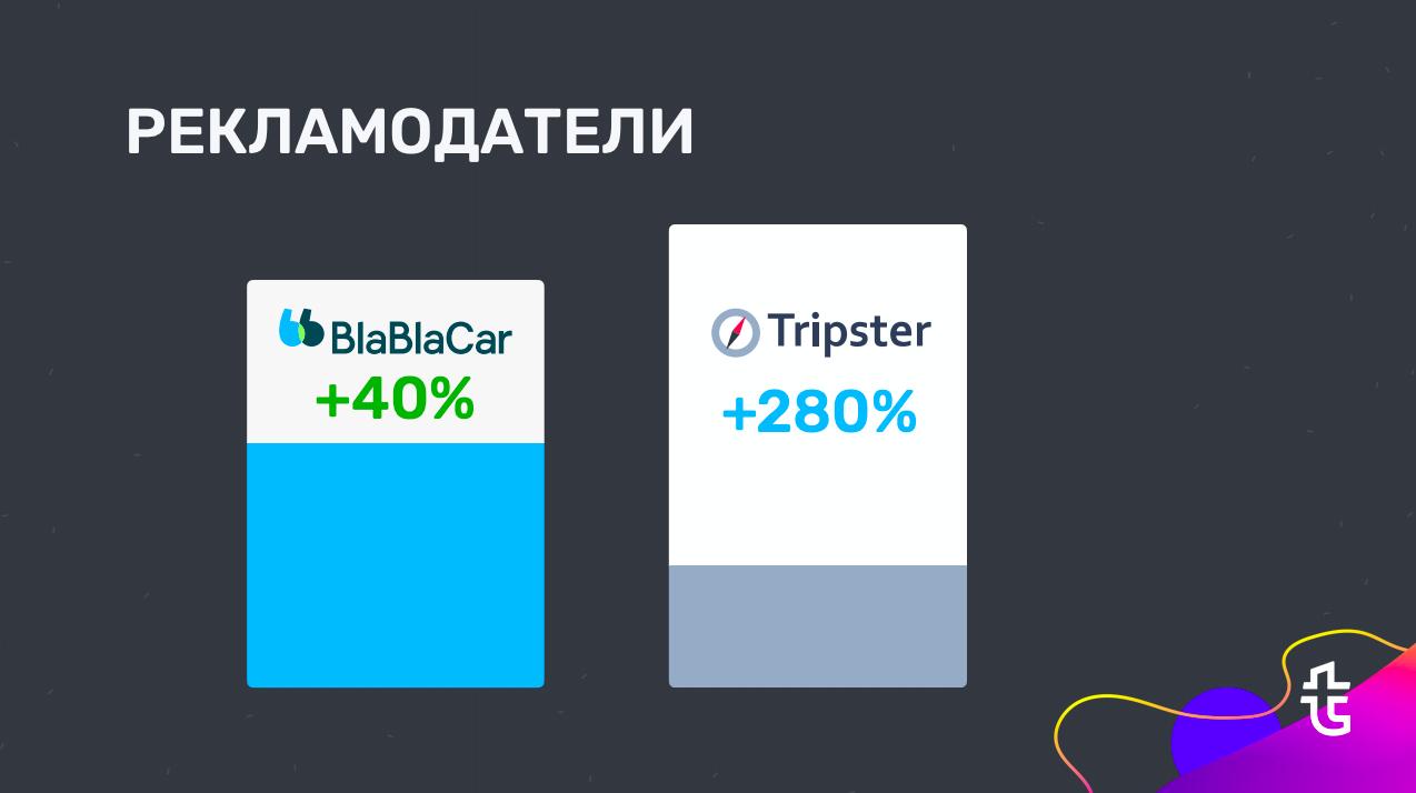 Статистика роста рекламодателей BlaBlaCar и Tripster с Travelpayouts