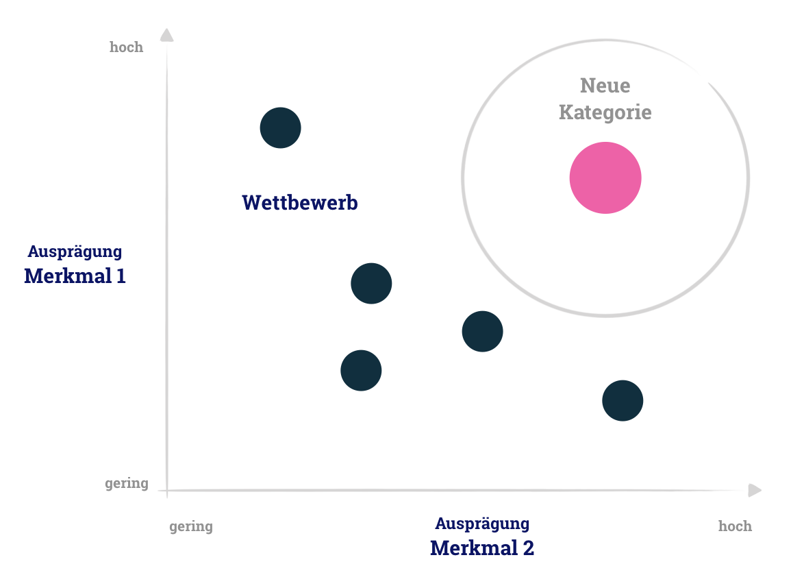 Kano Analyse des Wettbewerbs