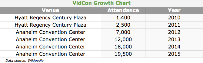 VidCon Growth Chart
