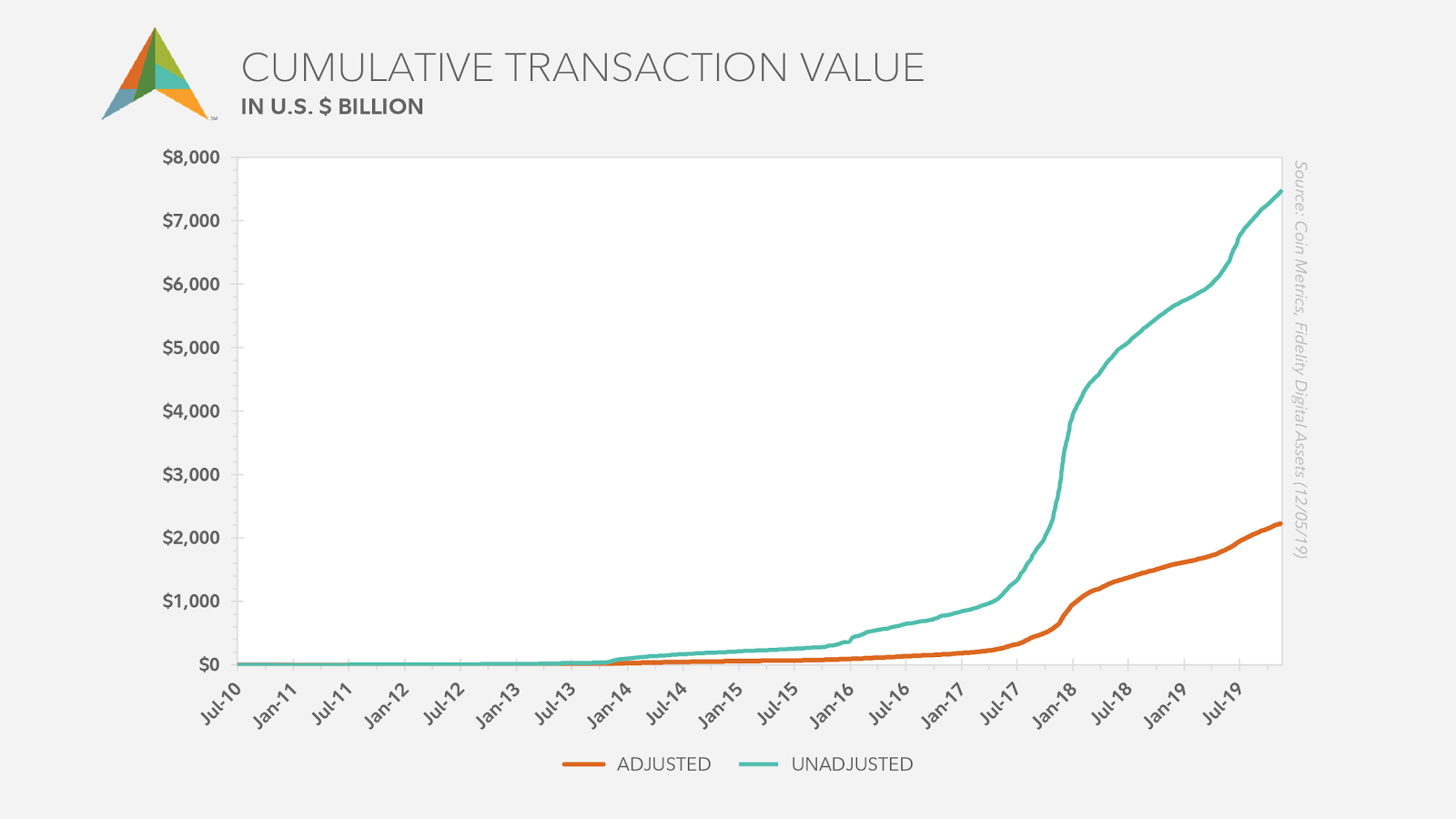 Chart showing the difference between cumulative raw transaction value and the adjusted value