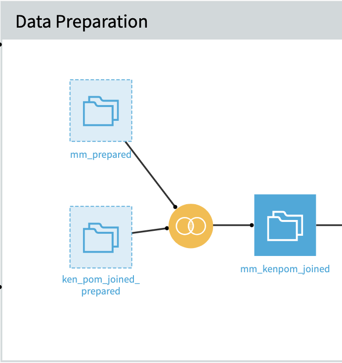 data preparation in Dataiku