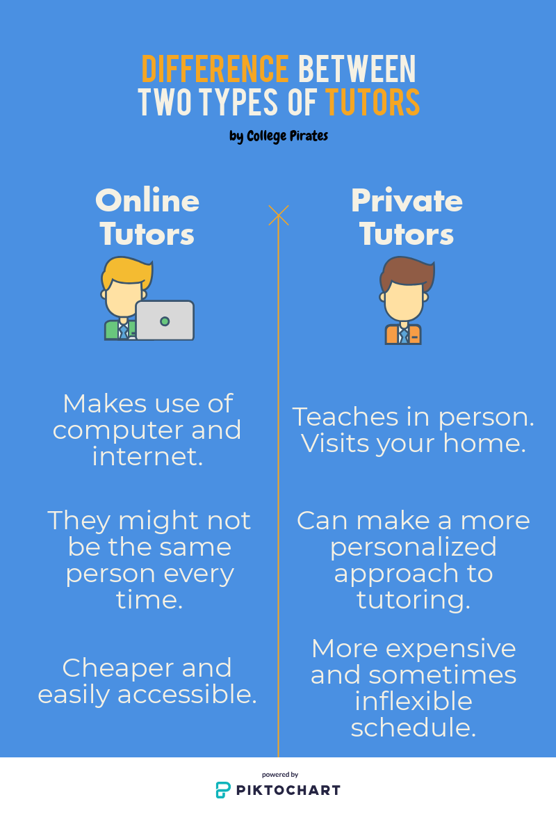 Difference between online tutoring and private tutoring
