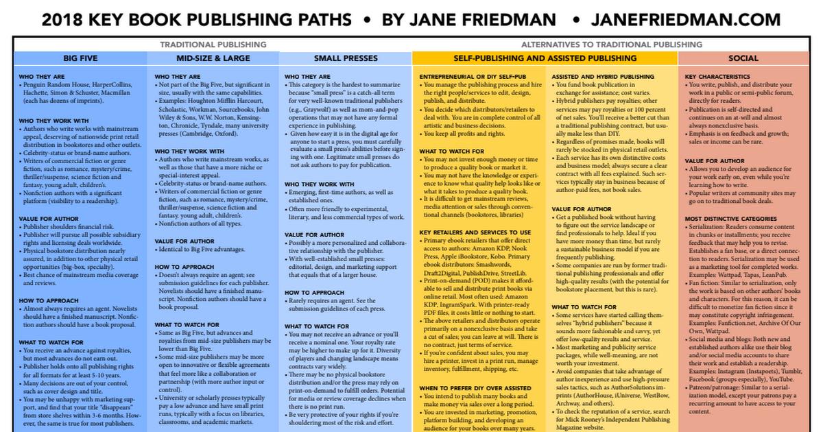 2018 Key Book Publishing Paths - Jane Friedman - Google Drive
