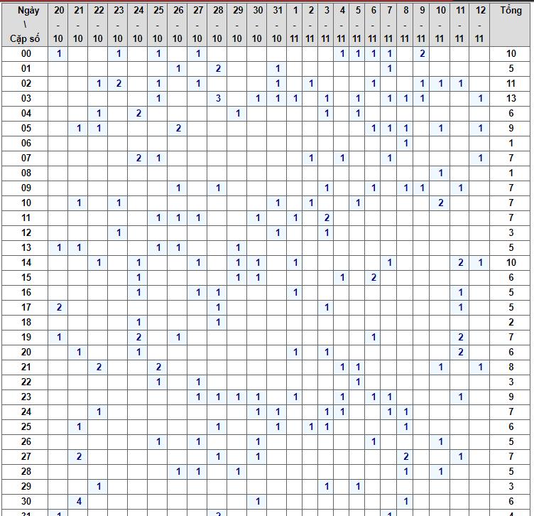 Bảng thống kê tần xuất lô tô xsmb trong 1 tháng qua