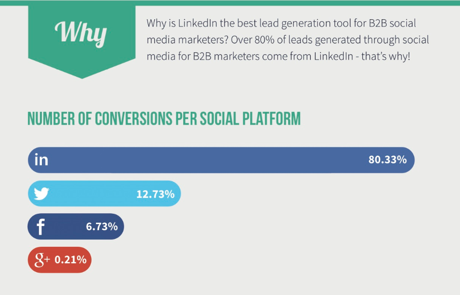 Deman Gen Report shows LinkedIn is incredible for lead generation.