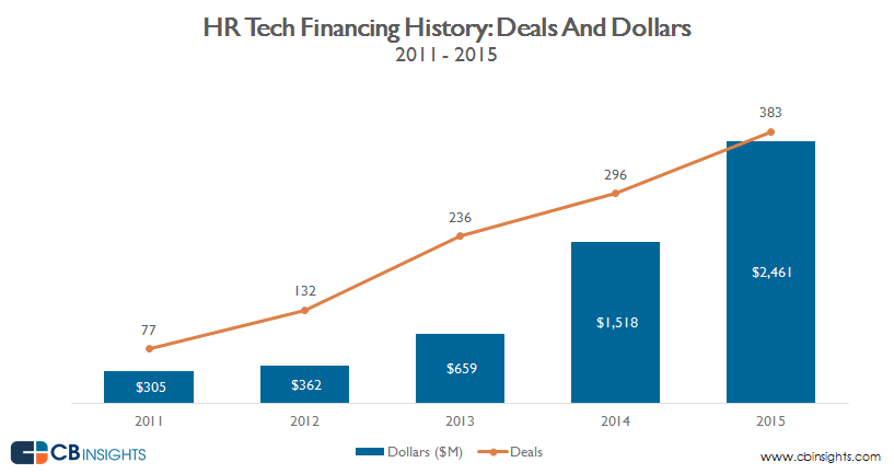 HR.tech_annual.deals.dollars_3.16_v3