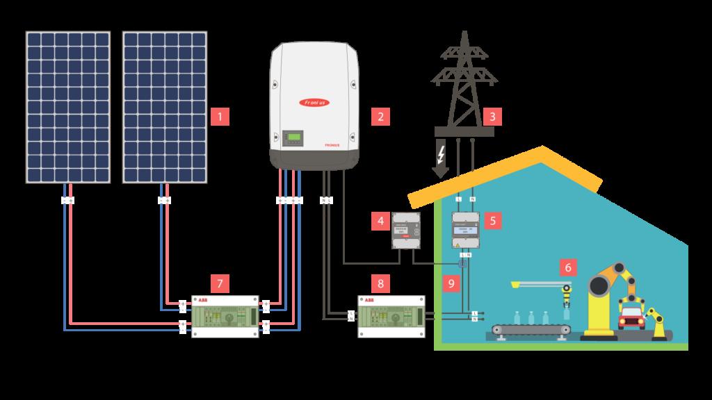 Схема работы сетевой солнечной станции на собственное потребление