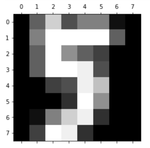Handwritten Digits dataset from Sklearn