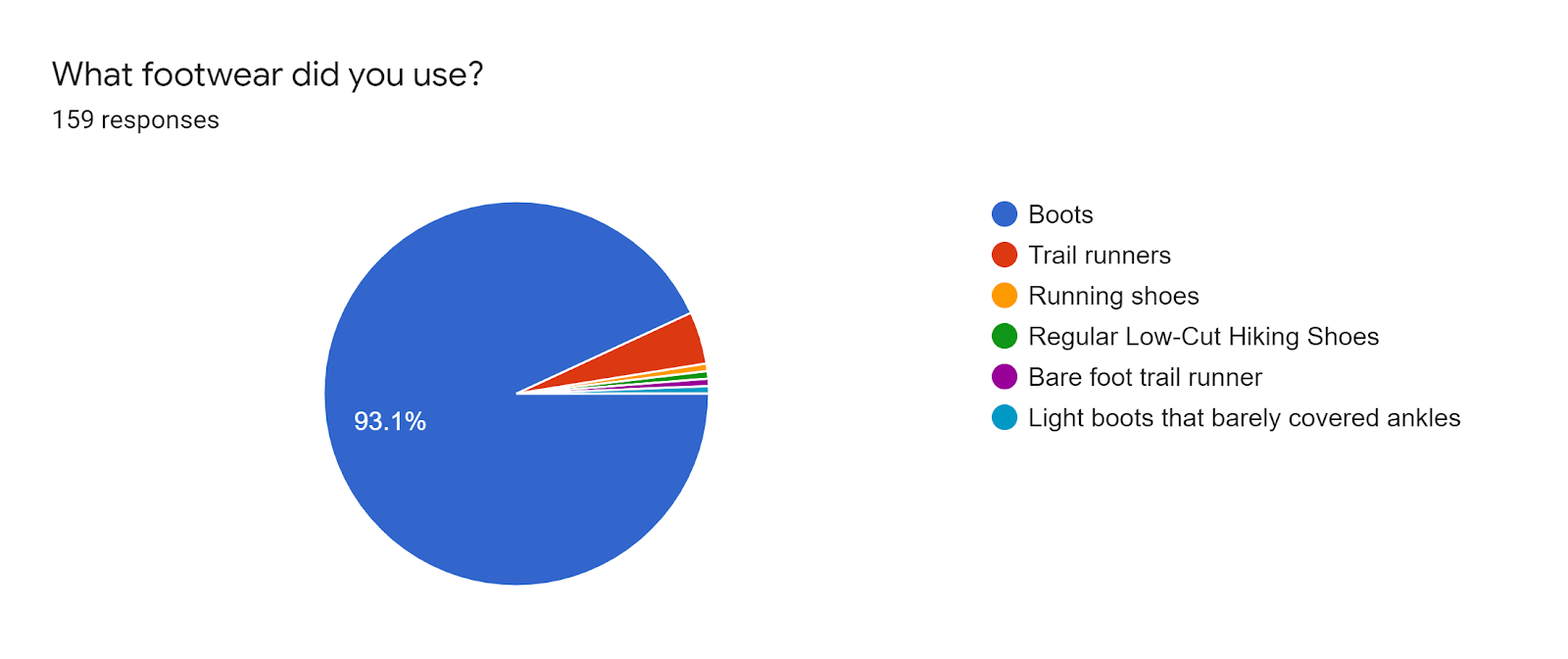 Forms response chart. Question title: What footwear did you use?. Number of responses: 159 responses.