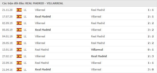 10 cuộc đối đầu gần nhất giữa Real Madrid vs Villarreal