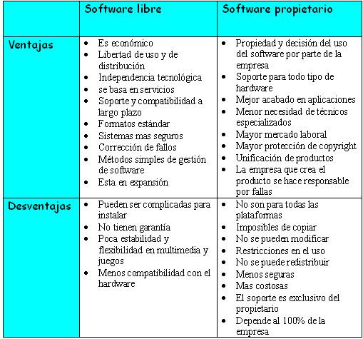 Software libre vs Software propietario :: Nticx