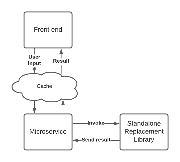 frontend-cache-microservice-standalone replacement library